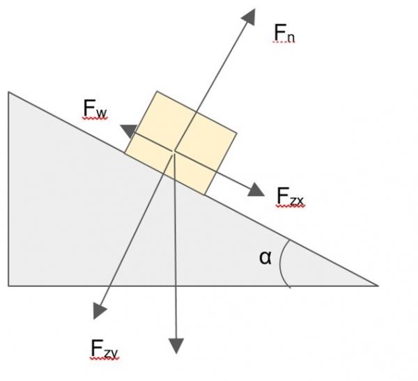 natuurkunde helling
